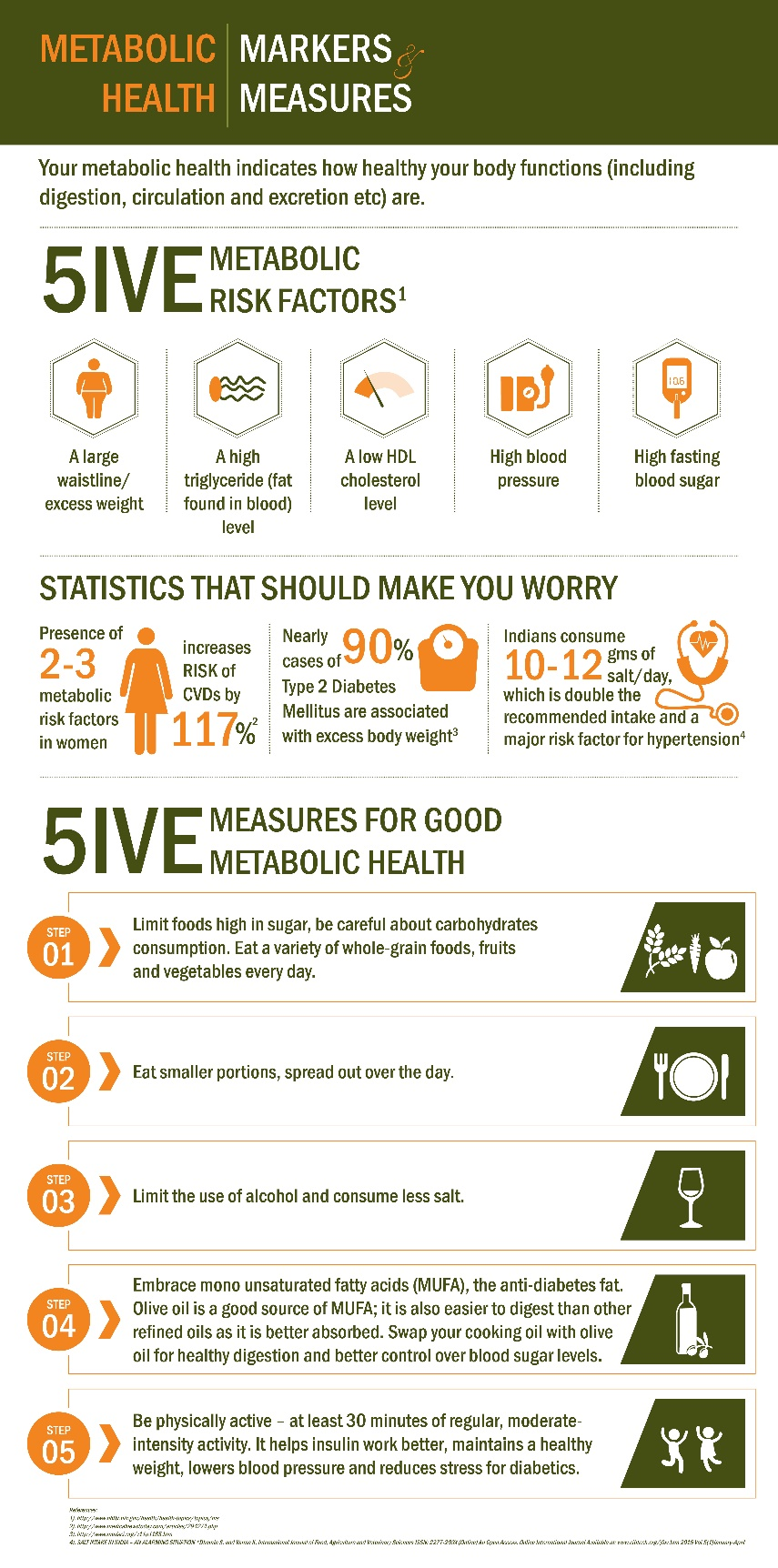 Cargill Metabolic Health Infographic - Markers & Measures