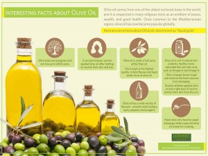 Olive Oil Unfolding Facts