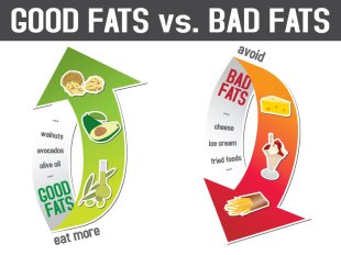 Good Fats with Olive Oil