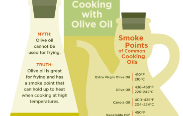 Report on Olive Oil